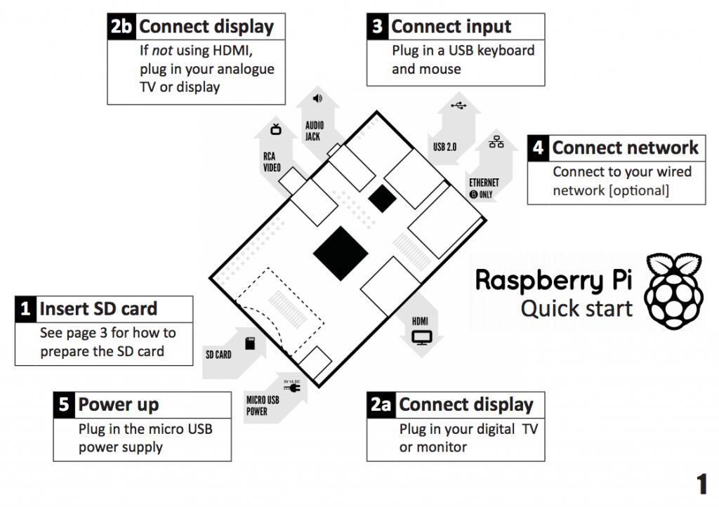 Grafika ze strony http://www.raspberrypi.org/